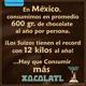 El consumo de Chocolate en México